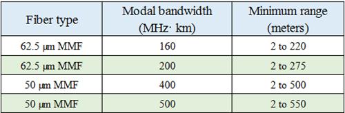 1000Base-SX standard