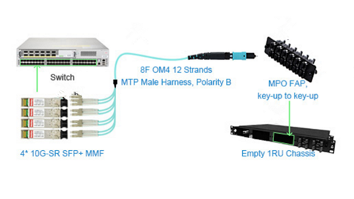 10G SFP+ module connects MTP harne