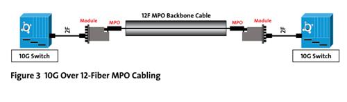 10G over 12-Fiber MPO Cabling