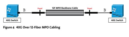 40G over 12-Fiber MPO Cabling