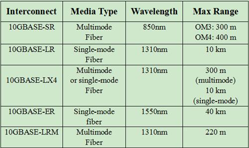 IEEE802.3ae standard