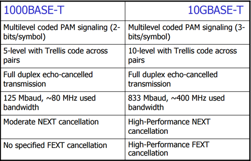comparison between two BASE-T technology