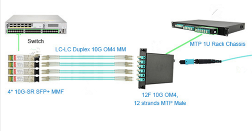 one MPO LGX Cassette to connect four 10G SFP+ links