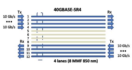 40GBASE-SR4 solution