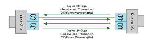 40GBASE-SR-Bi-Directional-QSFP