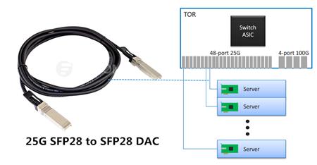 sfp28-to-sfp28-dac