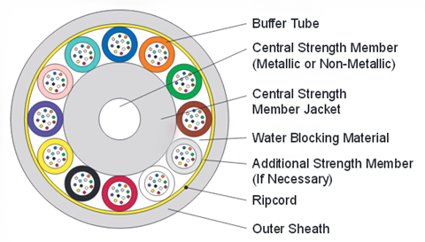 Basic-Structure-of-Loose-Tube-Cable