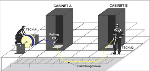 Figure 2 below illustrates a typical crew deployment for a trunk installation