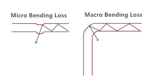 bend-loss
