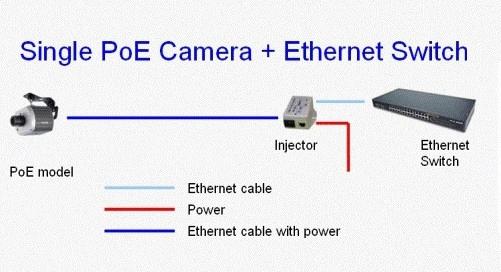PoE technology
