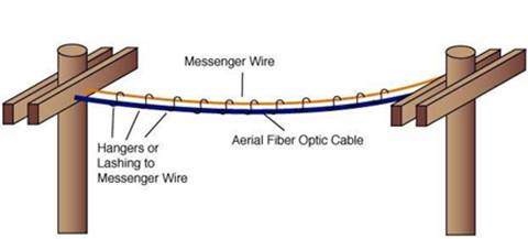 Aeria cable