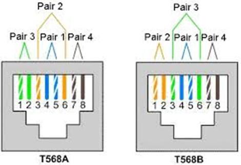 wiring standard