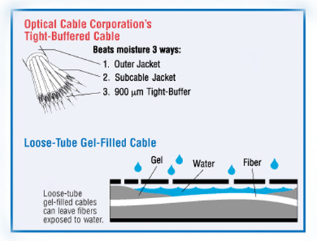 Do You Have Any Idea of Water-Resistant Fiber Optic Cable? 1