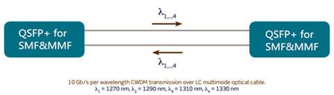 working-principle-of-smfmmf-40g-qsfp-transceiver