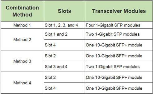 SFP | fiber optic solution