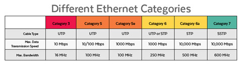 different-ethernet-categories-chart