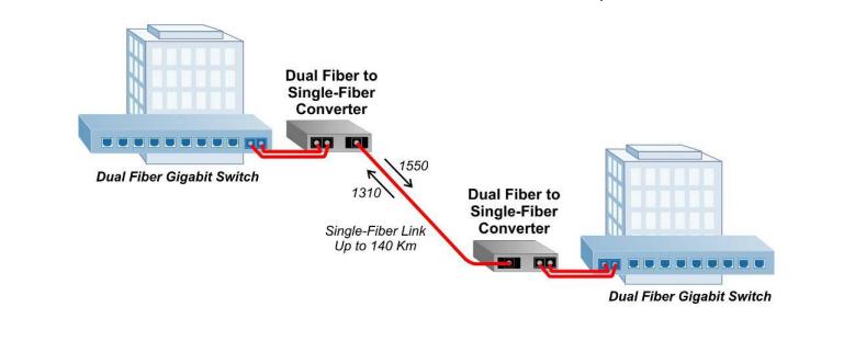 Fiber Media Converter application 2
