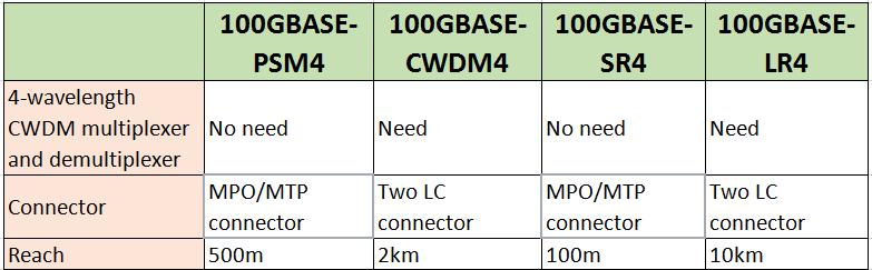 100G standards