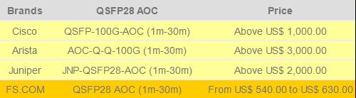100G QSFP28 AOC Price Comparison