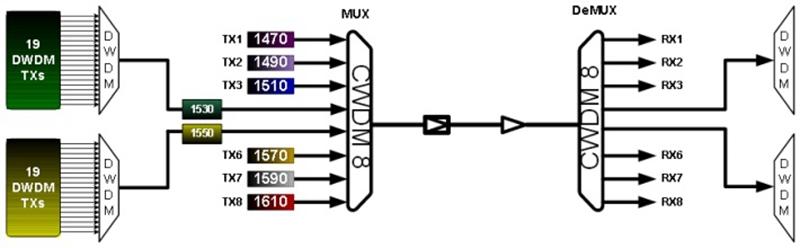 44 Channel Hybrid CWDM-DWDM System