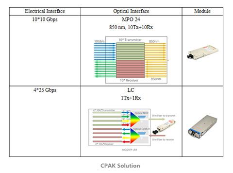 CPAK-Solutions