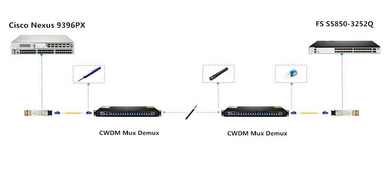 CWDM Mux Demux for Connecting Cisco Nexus 9396PX and FS S5850-3252Q
