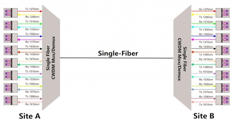 CWDM single fiber solution