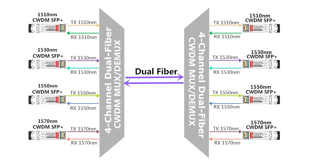 Dual-Fiber CWDM Mux Demux