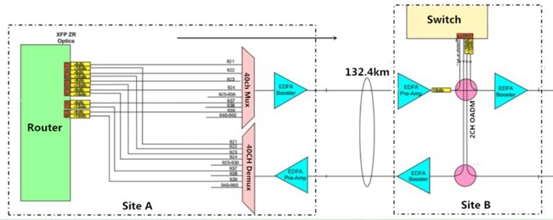 Long Haul DWDM Network Design
