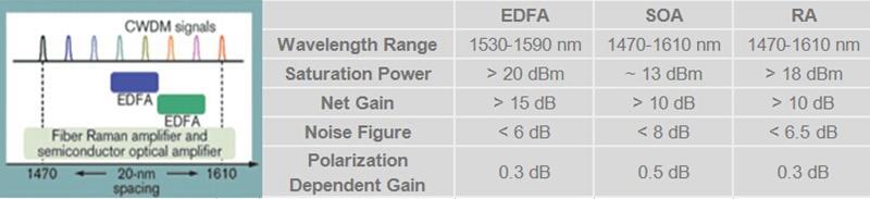 Optical Fiber Amplifier Comparison