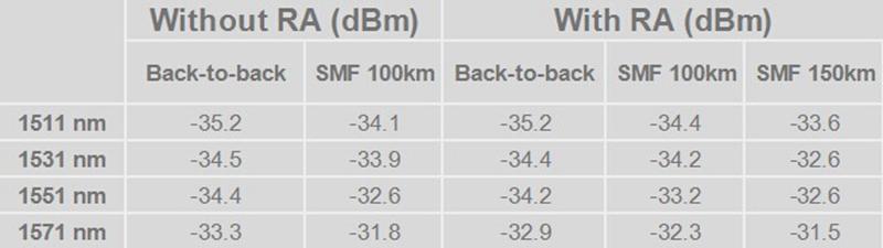 Raman Amplifier Benefits for CWDM Network