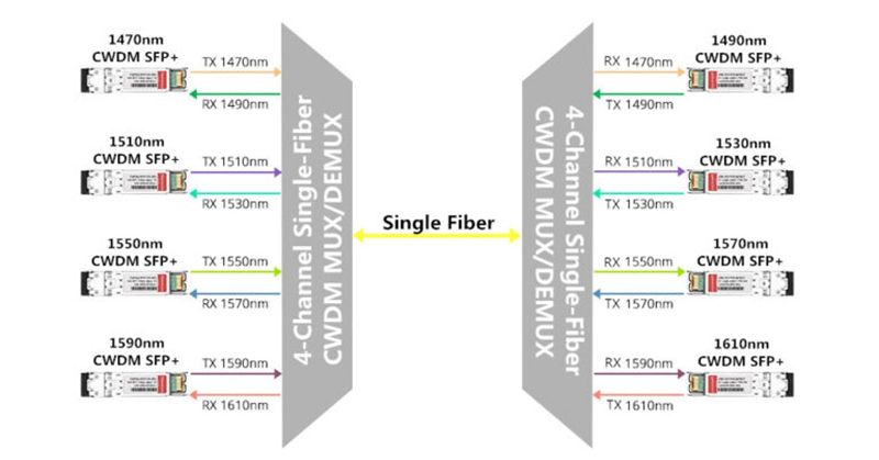 Single Fiber-CWDM Network