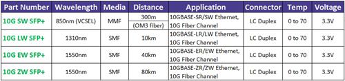 10G SFP+ FC modules