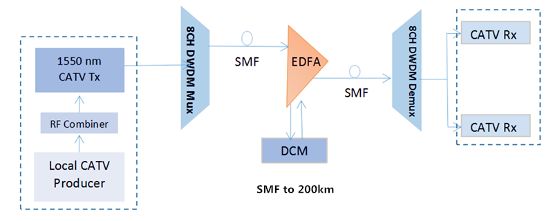 DCM, EDFA and 8 channel DWDM Mux Demux for Long transmission