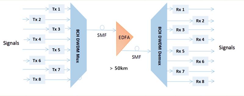EDFA and 8 channel DWDM Mux Demux for Long transmission