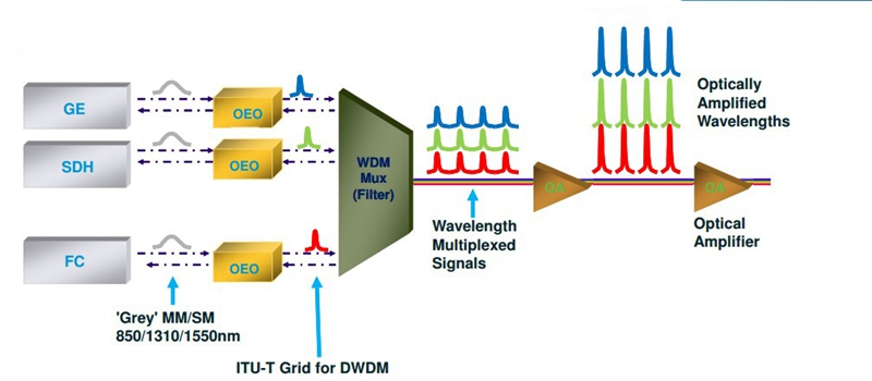 OEO for Signal Wavelength Convertion