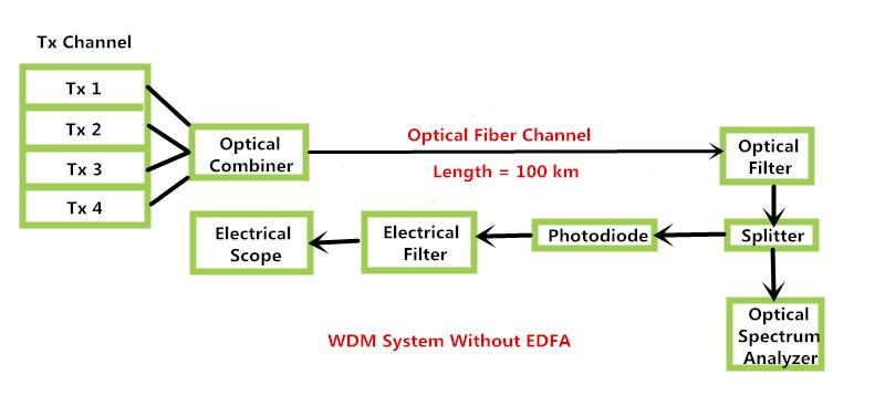 WDM System Without EDFA