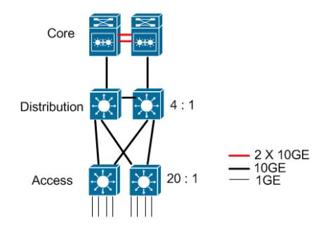 10G network layout