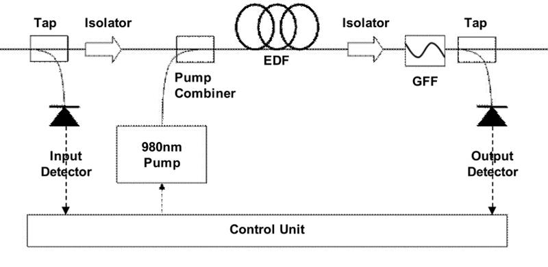 EDFA Amplifier Configuration