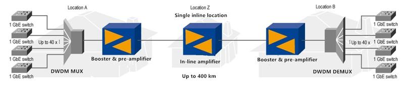 EDFA Optical in-line Amplifier