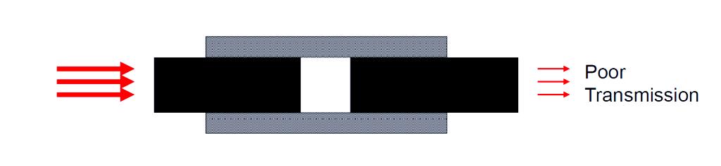 fiber-gap