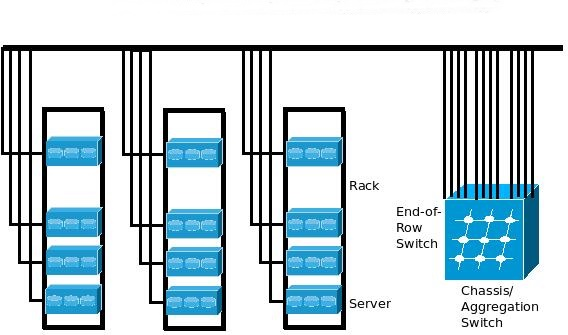 End-of-Row Network Connectivity